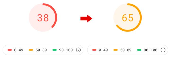 Googleの『PageSpeed Insights』で点数が38から65にアップ